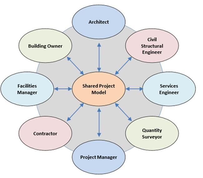 Building Information Modelling for Steel Detailing | WalshDS